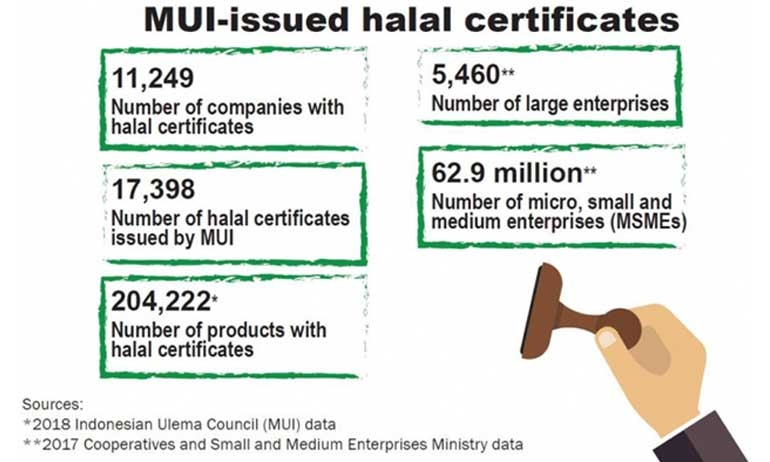 Mandatory halal certification problematic